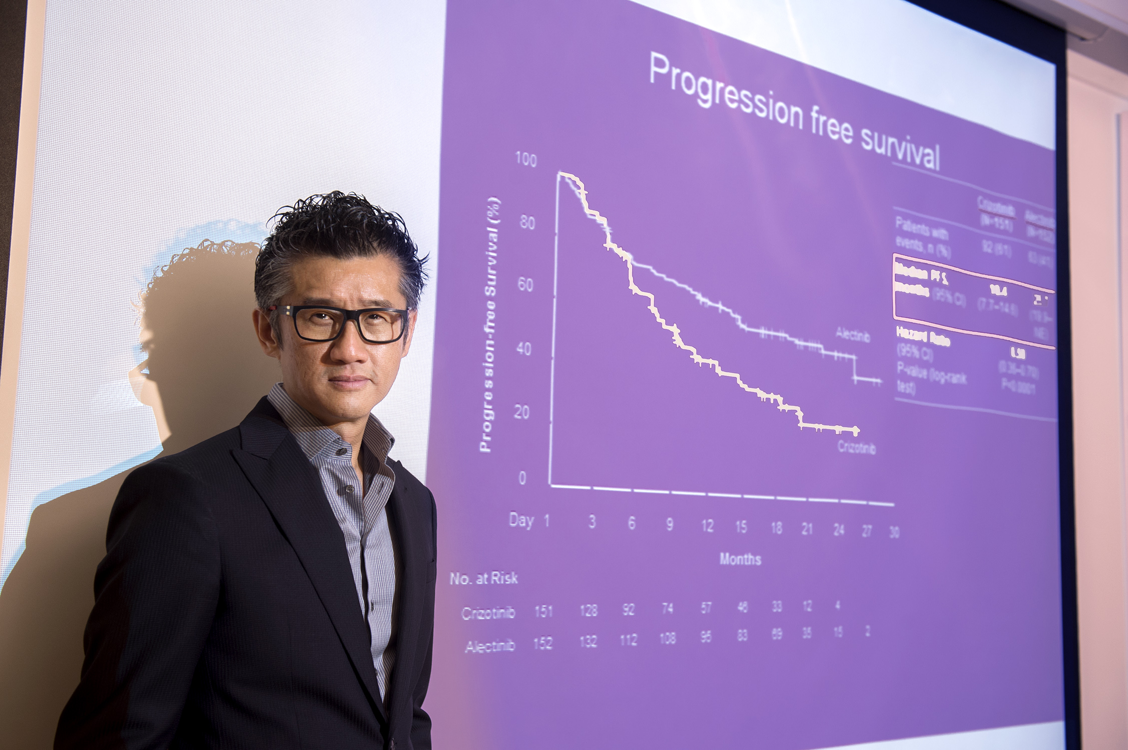 Prof. Tony MOK says that the study has proved that the second-line therapy outperforms the current standard one in first-line treatment for ALK-positive lung cancer, meaning that the first-line use of Alectinib will be a new standard of care for these patients, with the belief that they can live longer and better.